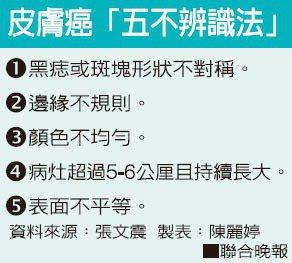 皮膚癌「五不辨識法」資料來源:張文震 製表:陳麗婷