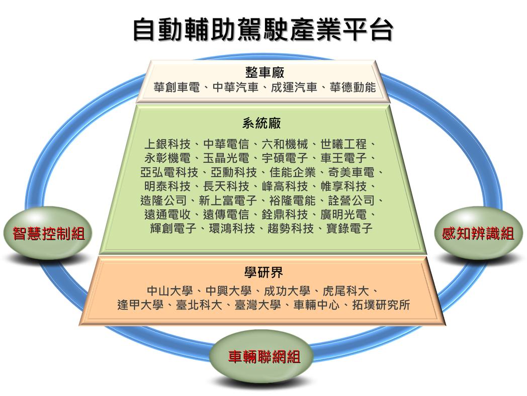 本次參與自動輔助駕駛產業平台業者包含華創車電、中華汽車、成運汽車、華德動能等。 ...