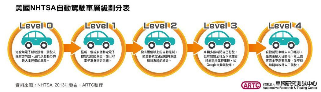 財團法人車輛研究測試中心提供
