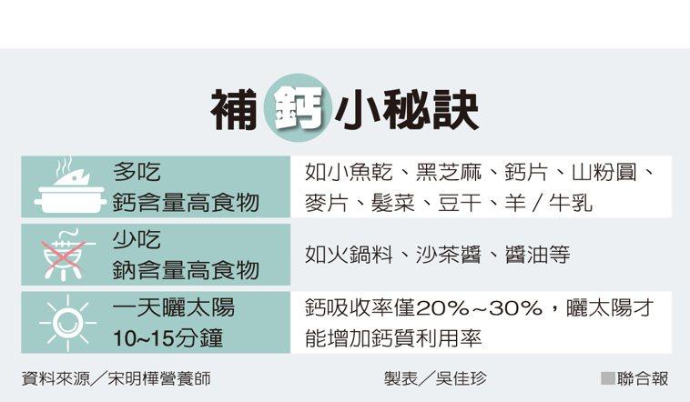 補鈣小秘訣 圖/聯合報提供