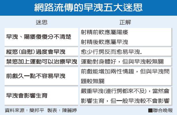 網路流傳的早洩五大迷思資料來源:簡邦平 製表:陳麗婷