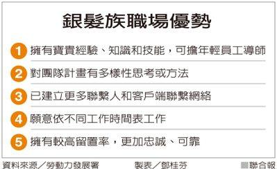 銀髮族職場優勢 資料來源/勞動力發展署 製表/鄧桂芬
