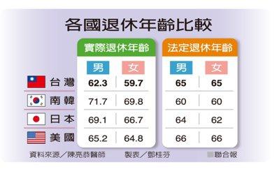 各國退休年齡比較 資料來源/陳亮恭醫師 製表/鄧桂芬