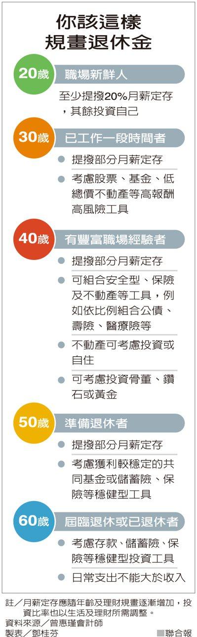 你該這樣規畫退休金 資料來源/曾惠瑾會計師 製表/鄧桂芬
