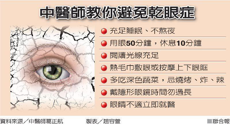 中醫師教你避免乾眼症 圖/聯合報提供