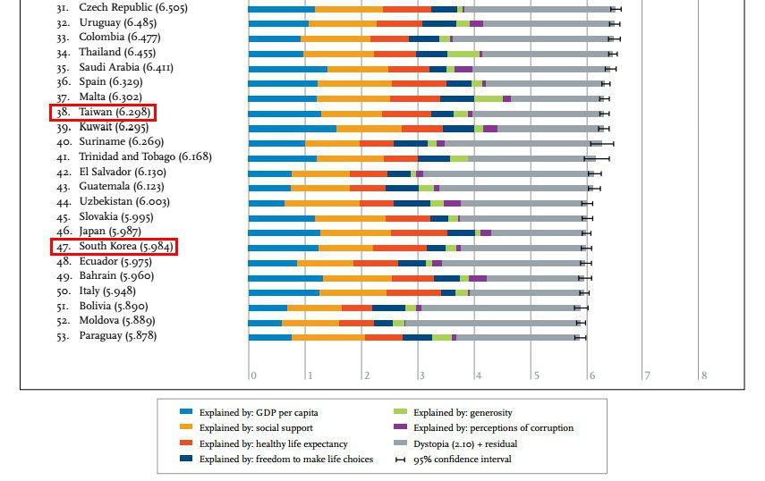 圖片來源/ world happiness report