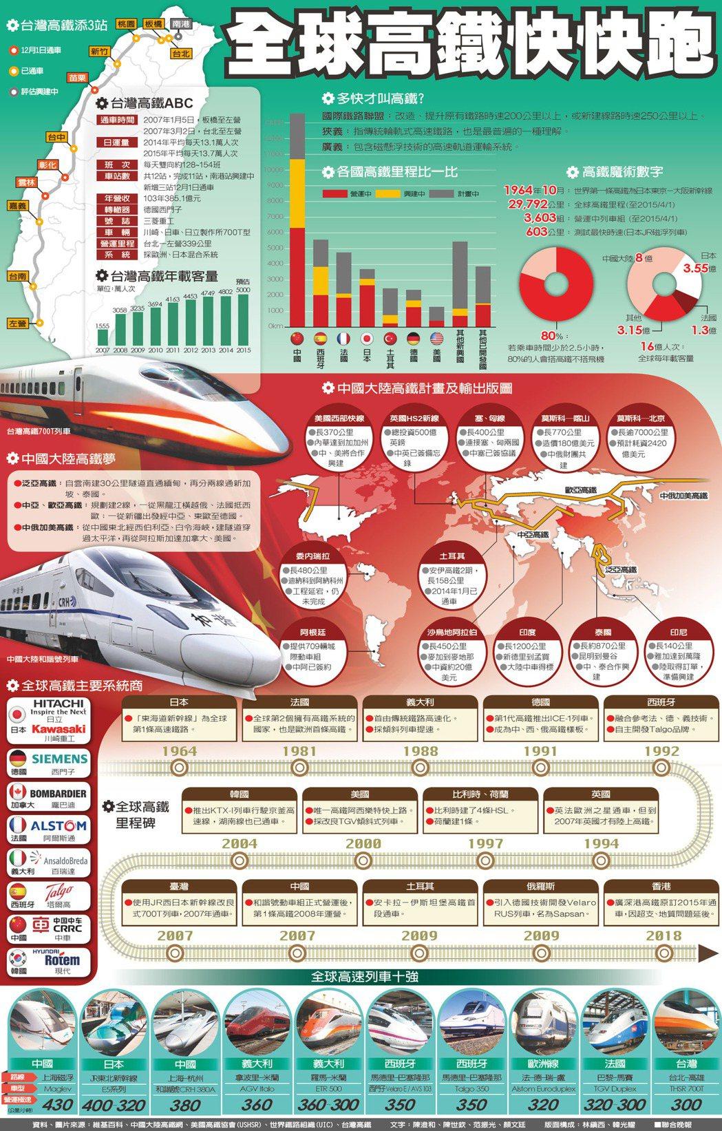 全球高鐵快快跑圖片來源:維基百科、中國大陸高鐵網、美國高鐵協會(USHSR)...