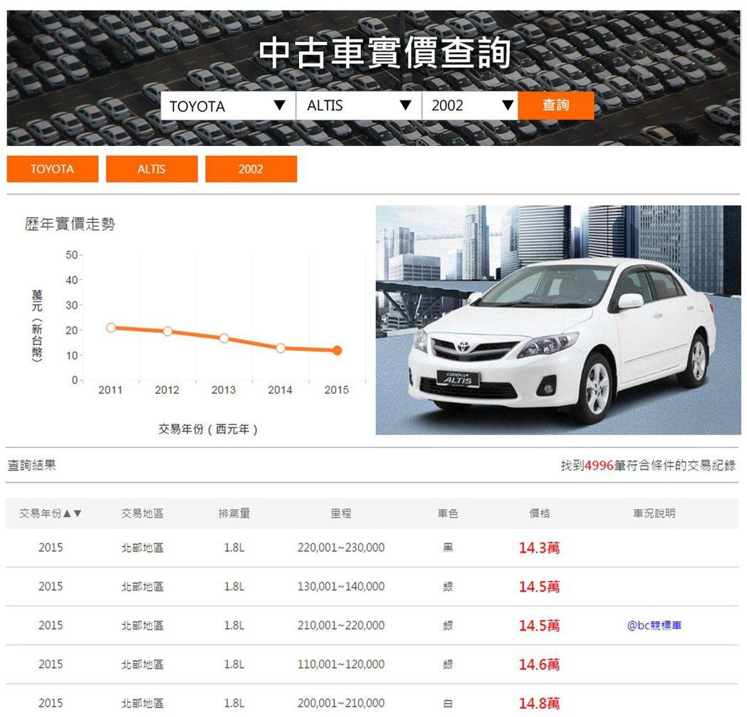 @bc好車網推出業界首創的「實價登錄」服務,開放30萬筆實際成交記錄供免費查詢。...