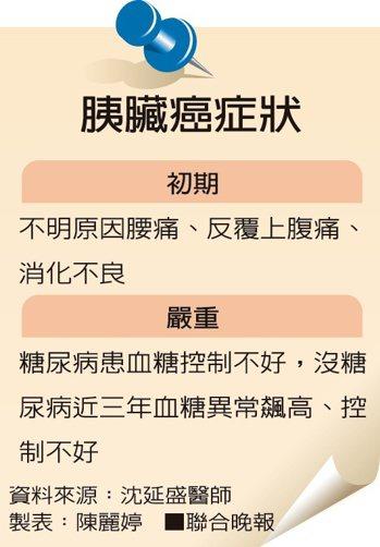 胰臟癌症狀資料來源:沈延盛醫師 製表:陳麗婷
