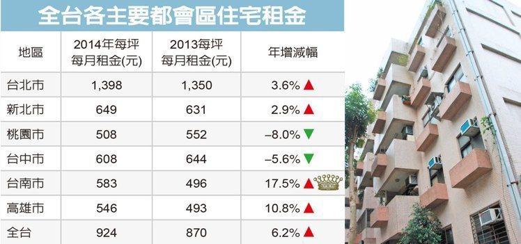 統計大樓、華廈、套房、公寓產品,排除1樓 資料來源:實價登錄、台灣房屋。經濟日報...