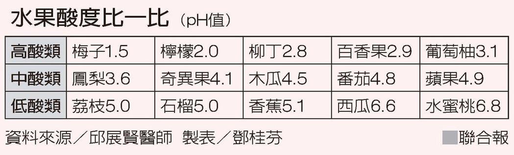 水果酸度比一比(pH值) 資料來源/邱展賢醫師 製表/鄧桂芬