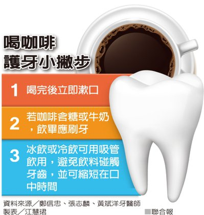 喝咖啡護牙小撇步 製表/江慧珺