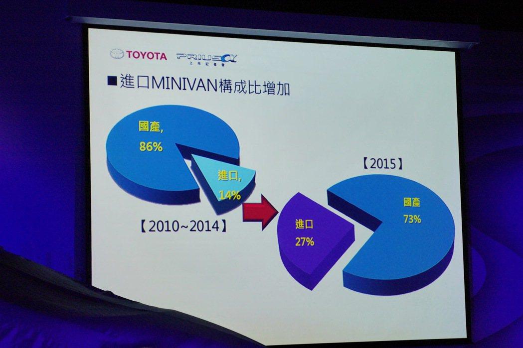 今年進口Minivan的構成比增加,占Minivan市場從過去的14%成長至27...