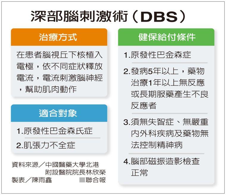 深部腦刺激術(DBS) 資料來源/中國醫藥大學北港附設醫院院長林欣榮