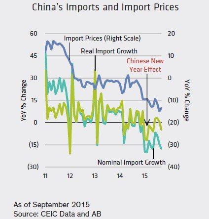 圖一:價格下跌導致進口衰退