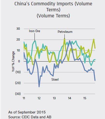 圖二:…石油趨勢反轉