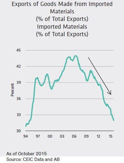 圖五:製造業出口的國內採購量增長