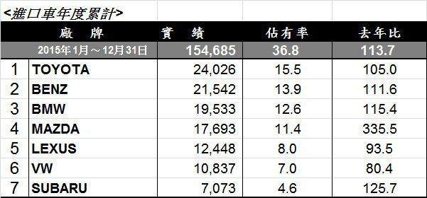 進口車年度銷售排行。