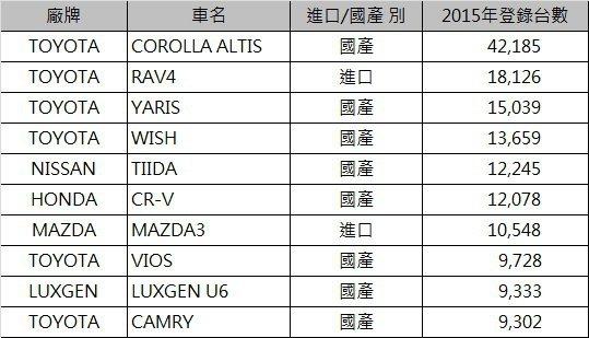 2015 best 10銷售排行。