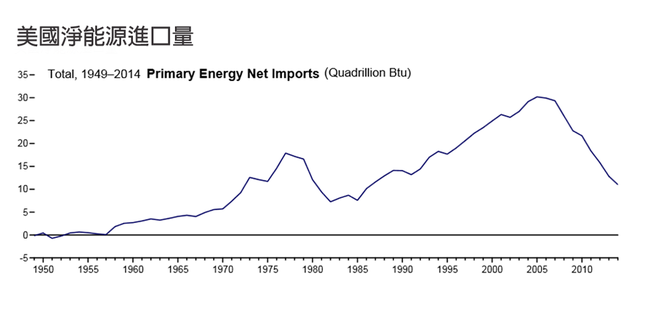 圖/美國能源資訊局