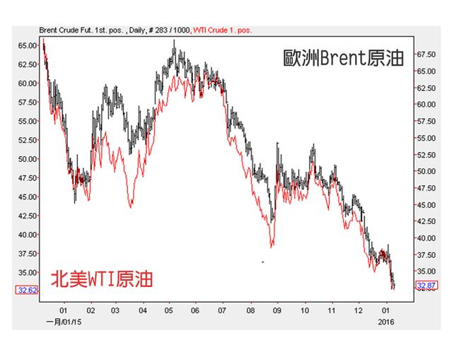 歐洲主要交易的是Brent原油,美洲主要交易的是WTI原油,兩者原本超過5美元以...