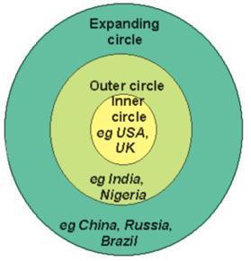 社會語言學家Braj Kachru將世界英語分成三個範疇。 圖/維基共享
