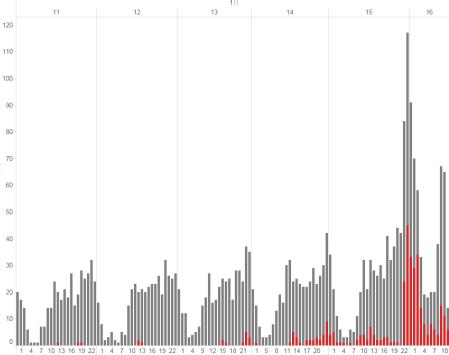 圖一/發文數量變化表(橫軸為時序縱軸為數量)