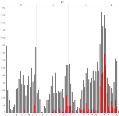 圖二/有無「子瑜」文章評論數量對照圖(橫軸為時序縱軸為數量)