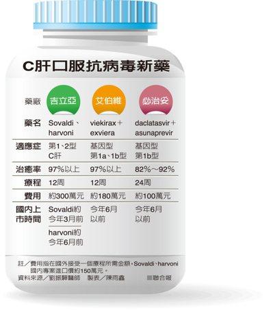 C肝口服抗病毒新藥 製表/陳雨鑫