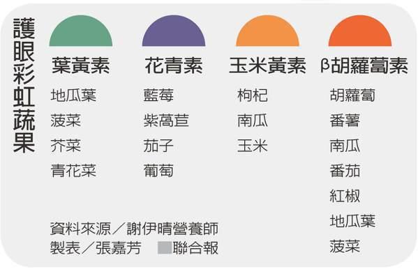護眼彩虹蔬果 資料來源/謝伊晴營養師 製表/張嘉芳