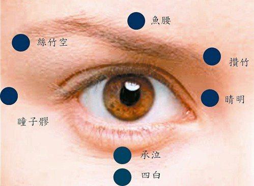 眼睛健康操以無名指輕壓,從眼頭「睛明」開始,每個穴道按揉30秒。 圖/童鈺珽提供