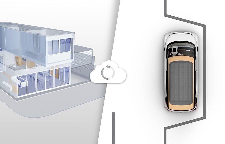 結合雲端科技,且藉此操控家中空調與燈光、連結如冰箱等電器、應答門鈴與通話。 Volkswagen提供