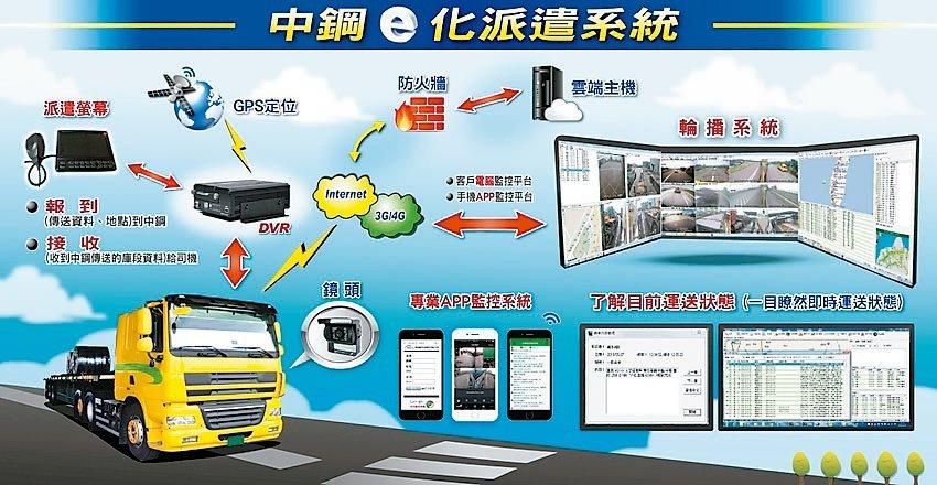 長輝資訊推出新一代五路高清廣角行車紀錄器,被中鋼運輸車隊選為指定安裝系統。 長輝...
