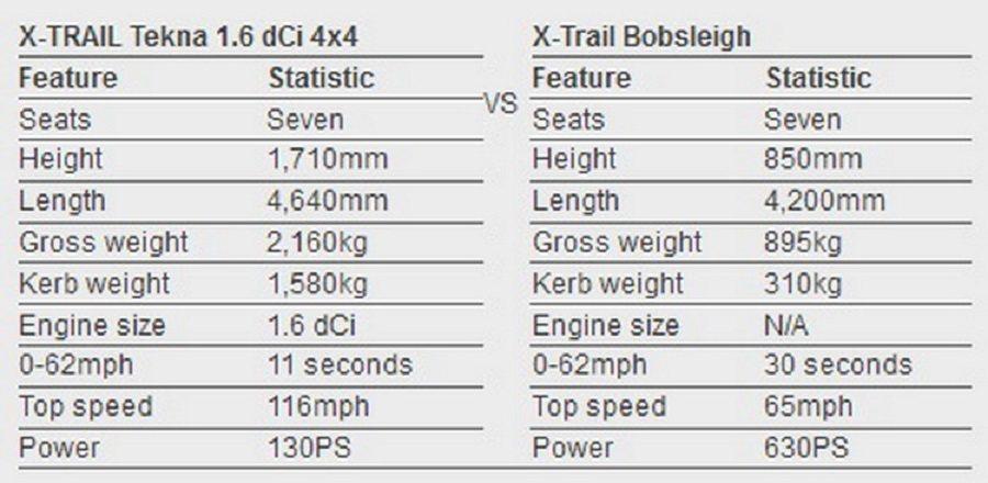 Nissan連雪橇的基本諸元都列表出來與市售車比較。 摘自Carscoops.com