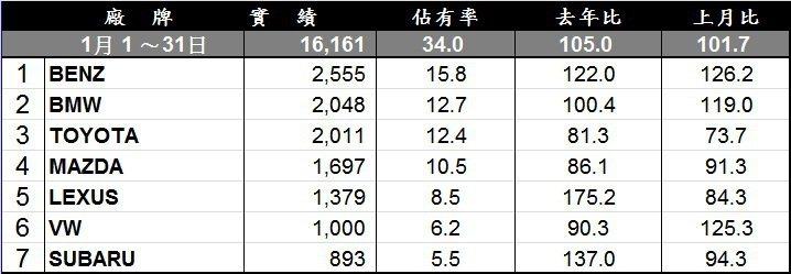 2016一月份進口車品牌銷售排行。
