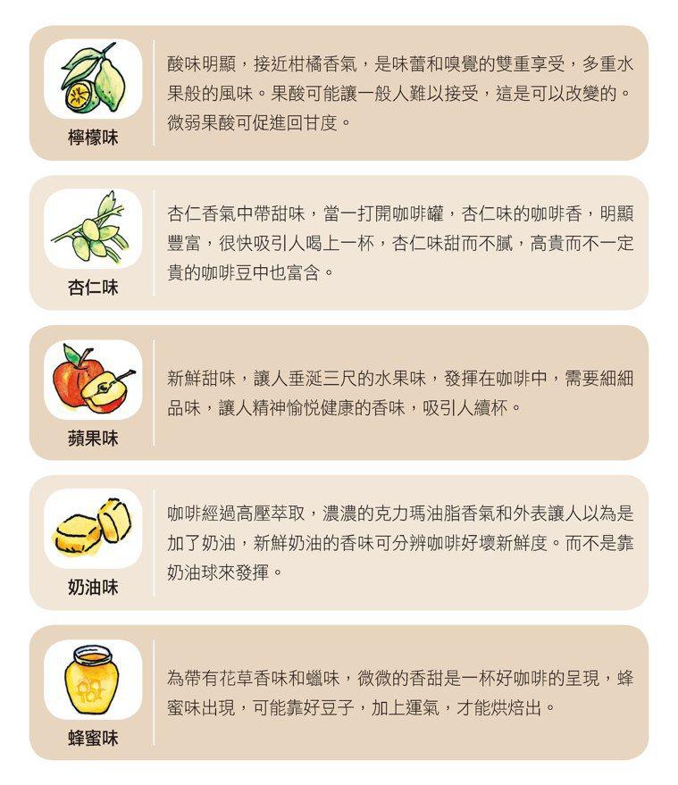 圖/摘自晨星出版《健康喝咖啡【增訂版】》