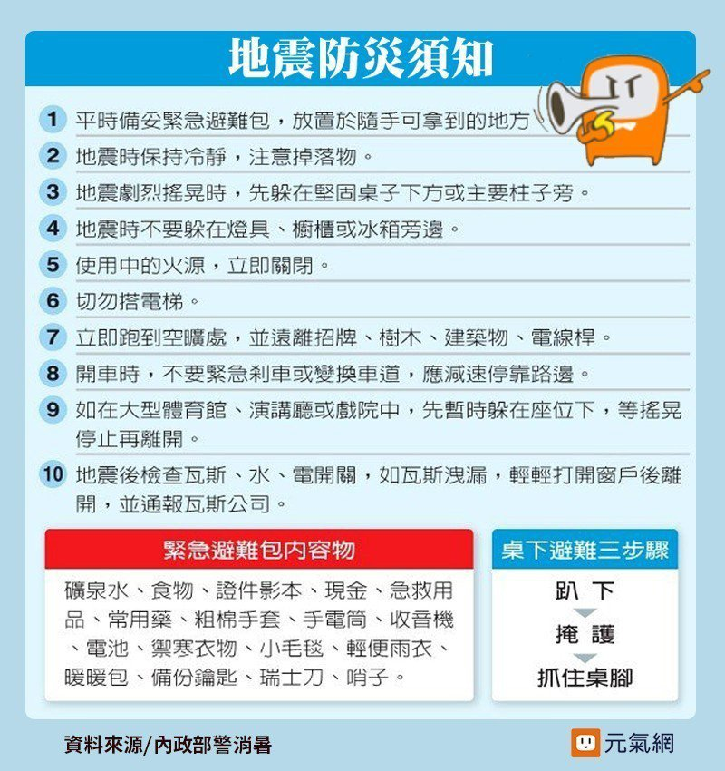 地震防災須知。 資料來源/內政部警消暑 製表/邵心杰、黃琬淑