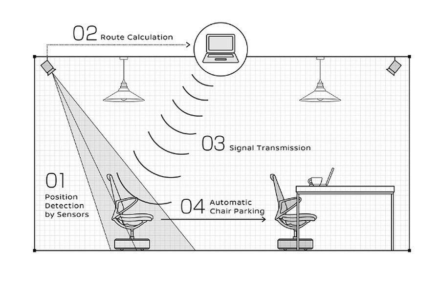 系統連接上屋頂上裝置的4組移動偵測攝影鏡頭系統與座椅後,便可導引座椅整齊地停在桌子下方。 Nissan提供