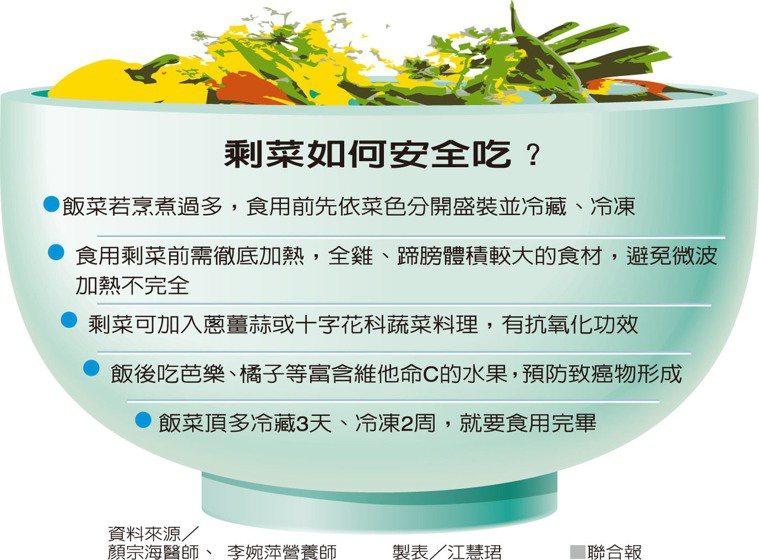 剩菜如何安全吃?資料來源/顏宗海醫師、李婉萍營養師 製表/江慧珺