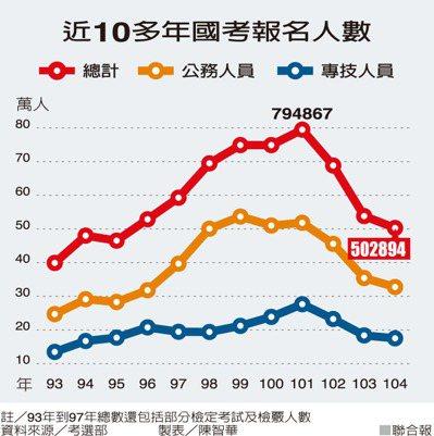 近10多年國考報名人數資料來源/考選部 製表/陳智華
