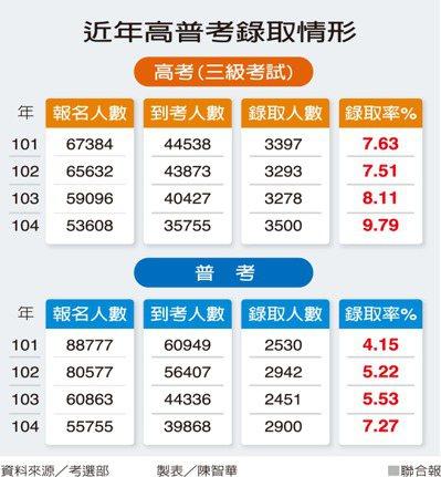 近年高普考錄取情形資料來源/考選部 製表/陳智華