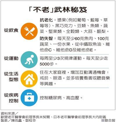 「不老」武林秘笈 製表/陳雨鑫、鄧桂芬