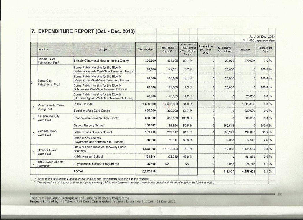 台灣捐款支出項目。 資料來源/《2013年第四季的東日本大地震重建計畫-台灣援助...