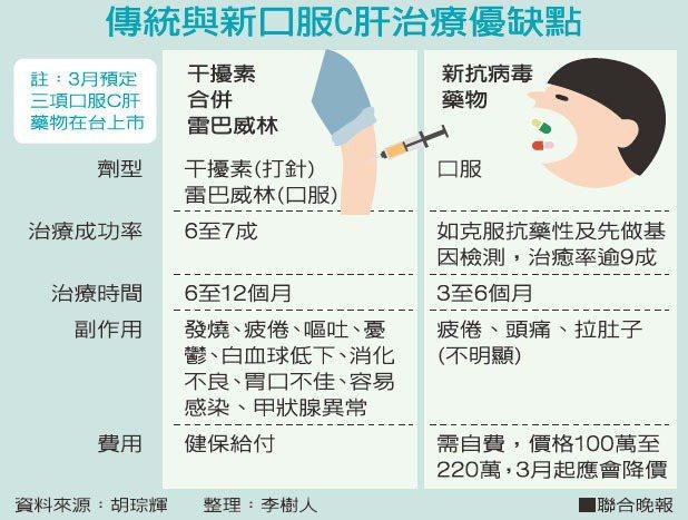 傳統與新口服C肝治療優缺點資料來源:胡琮輝 整理:李樹人