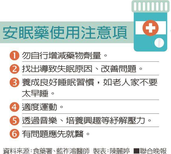 安眠藥使用注意項資料來源:食藥署、藍祚鴻醫師 製表:陳麗婷