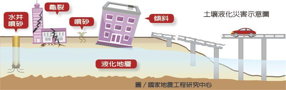 土壤液化災害示意圖 圖/國家地震工程研究中心