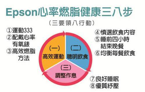 Epson心率燃脂健康三八步(三要領八行動) 圖/愛普生提供