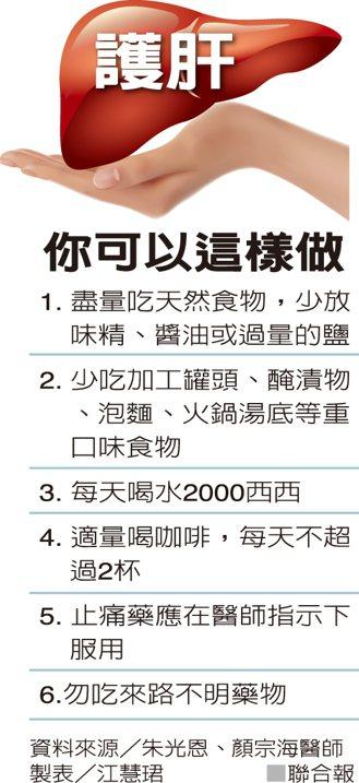 護肝你可以這樣做資料來源/朱光恩、顏宗海醫師 製表/江慧珺