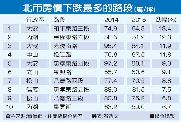 北市房價下跌最多的路段(萬/坪)資料來源:實價網、住商機構企研室 製表:游智...