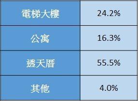 表3:台南市成交物件房屋型態